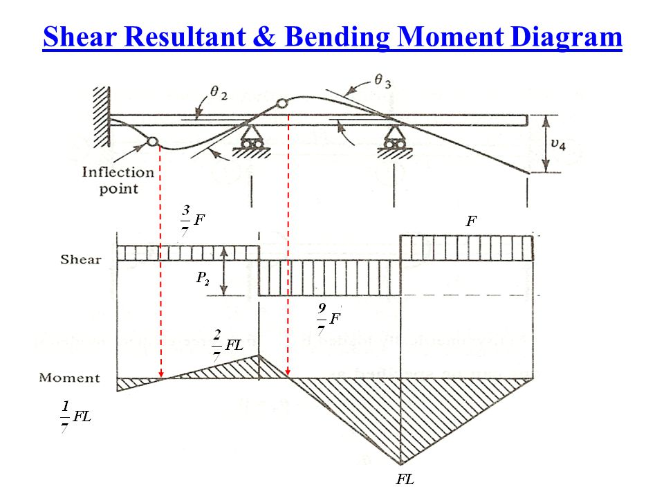 Shear Resultant & Bending Moment Diagram