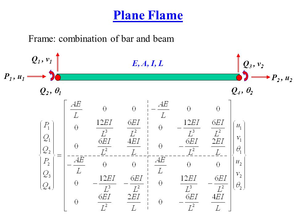 Plane Flame Frame: combination of bar and beam Q1 , v1 E, A, I, L