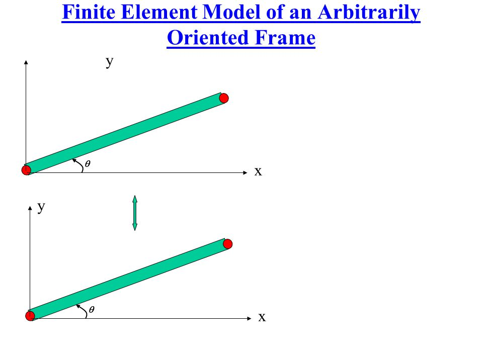 Finite Element Model of an Arbitrarily Oriented Frame
