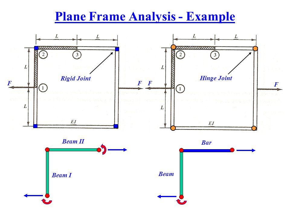 Plane Frame Analysis - Example