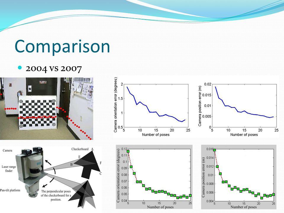 Comparison 2004 vs 2007