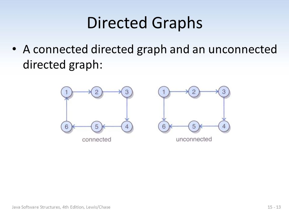 Directed Graphs A connected directed graph and an unconnected directed graph: Java Software Structures, 4th Edition, Lewis/Chase.