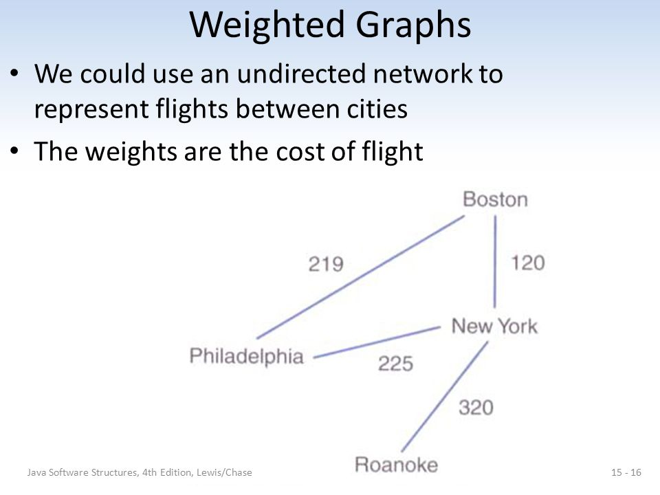 Weighted Graphs We could use an undirected network to represent flights between cities. The weights are the cost of flight.