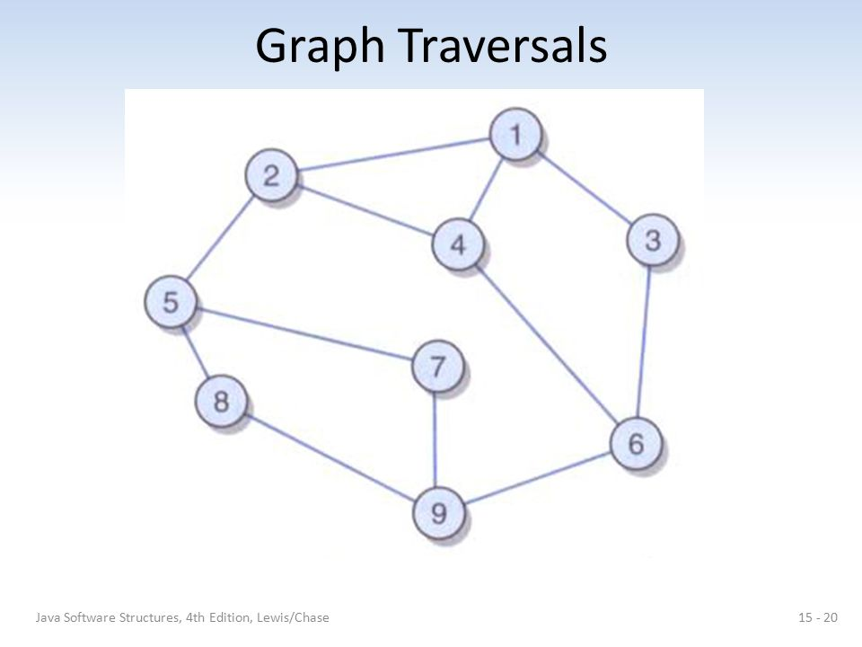 Graph Traversals Java Software Structures, 4th Edition, Lewis/Chase