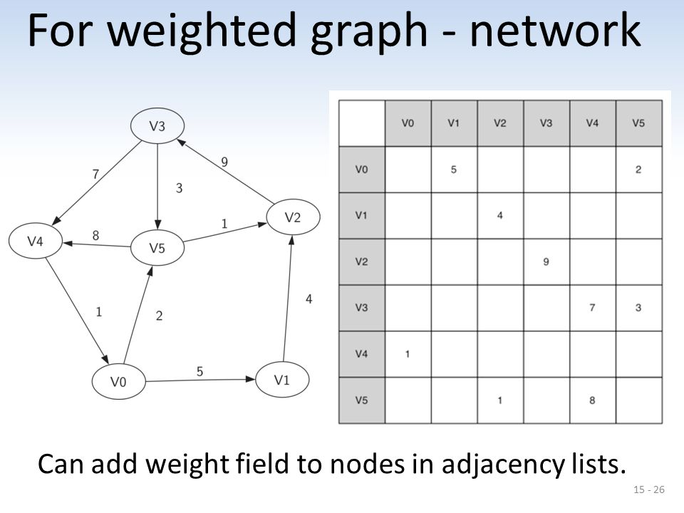 For weighted graph - network
