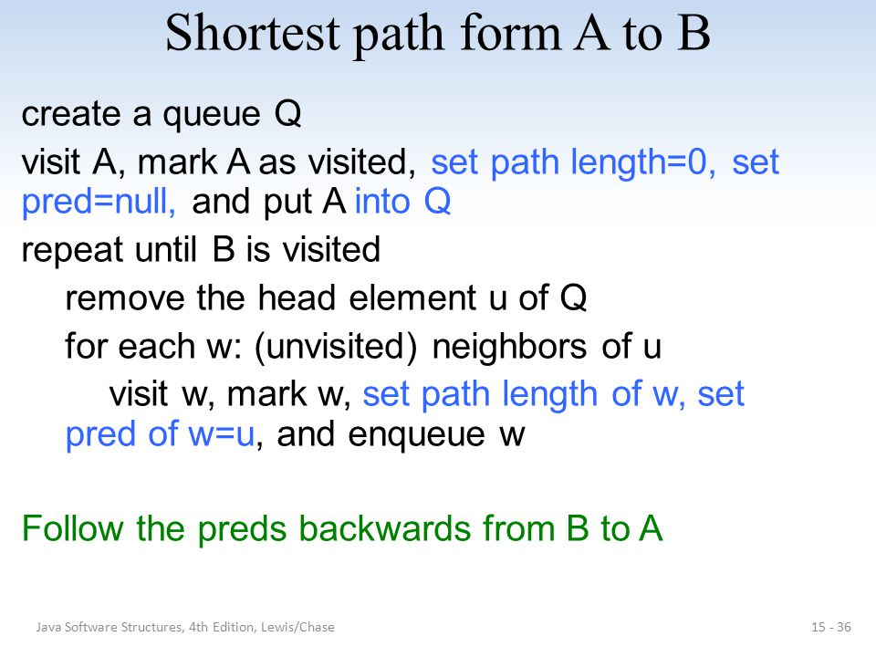 Shortest path form A to B