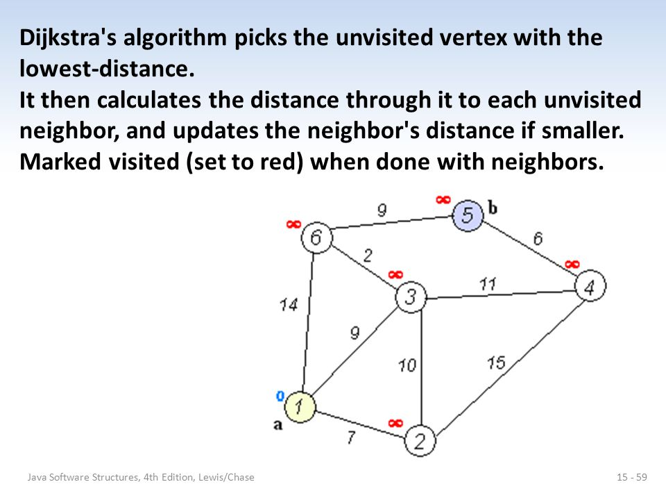 Dijkstra s algorithm picks the unvisited vertex with the lowest-distance. It then calculates the distance through it to each unvisited neighbor, and updates the neighbor s distance if smaller. Marked visited (set to red) when done with neighbors.