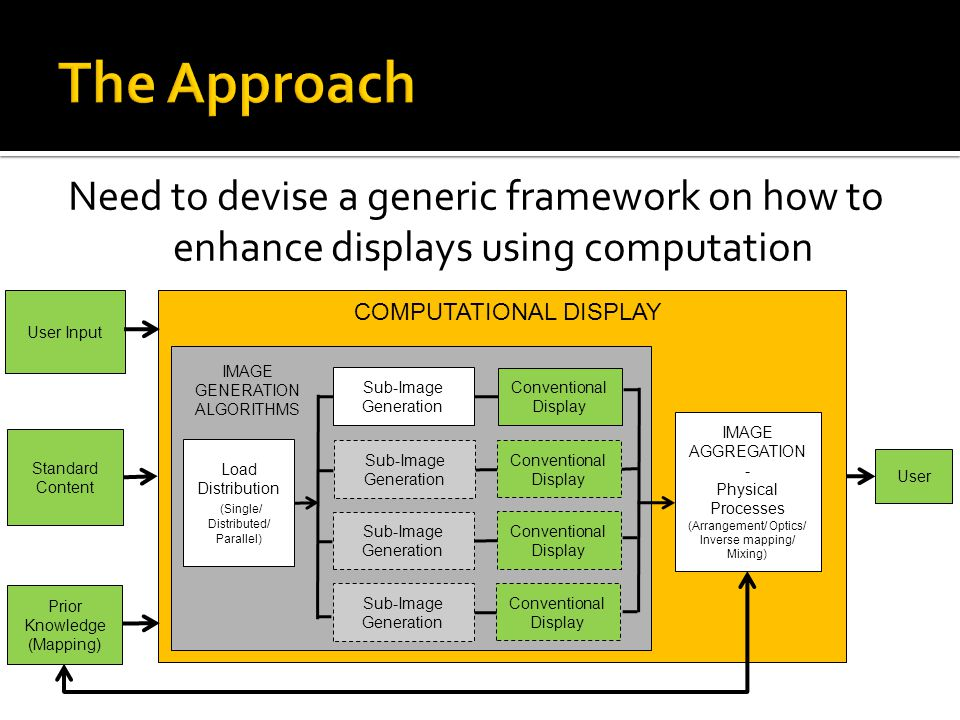 The Approach Need to devise a generic framework on how to enhance displays using computation. User.