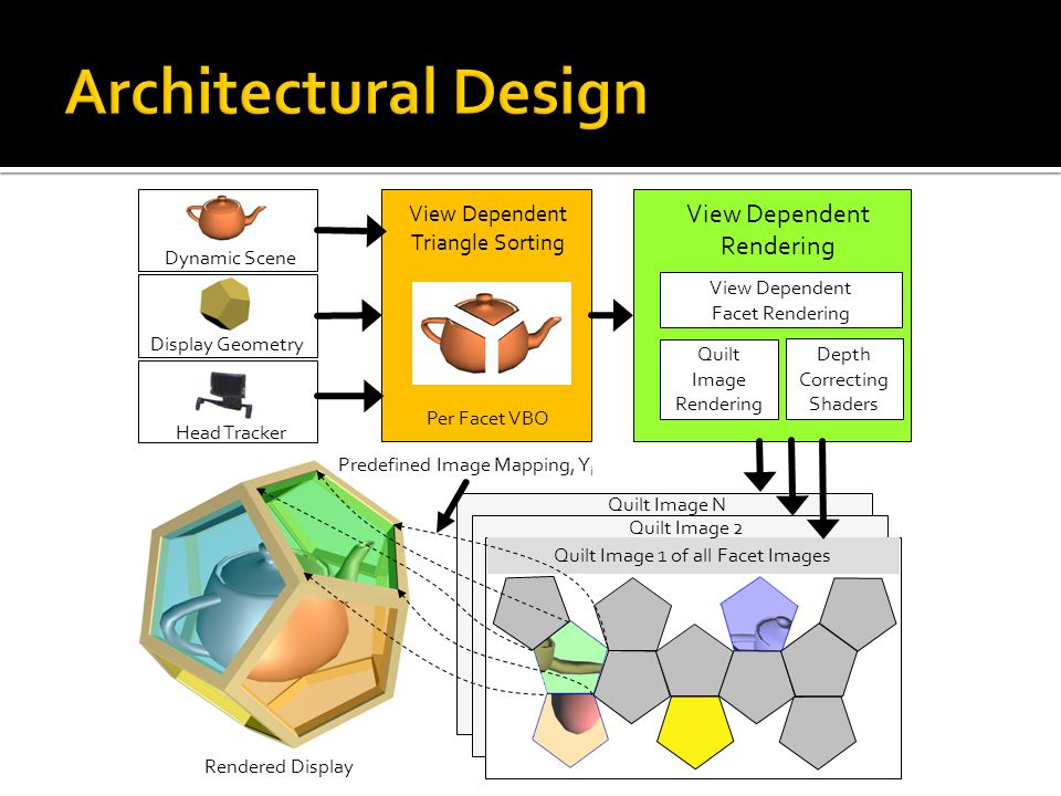 Architectural Design View Dependent Rendering