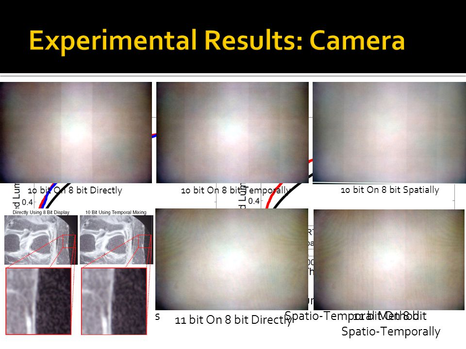 Experimental Results: Camera