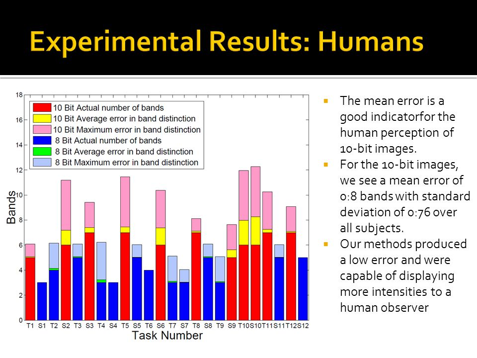 Experimental Results: Humans