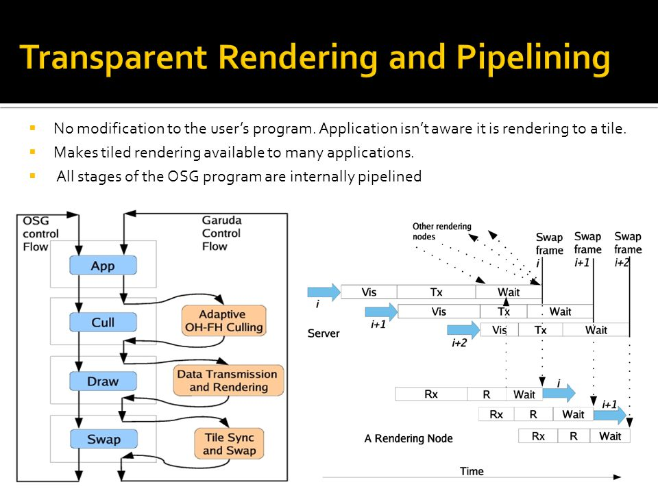 Transparent Rendering and Pipelining