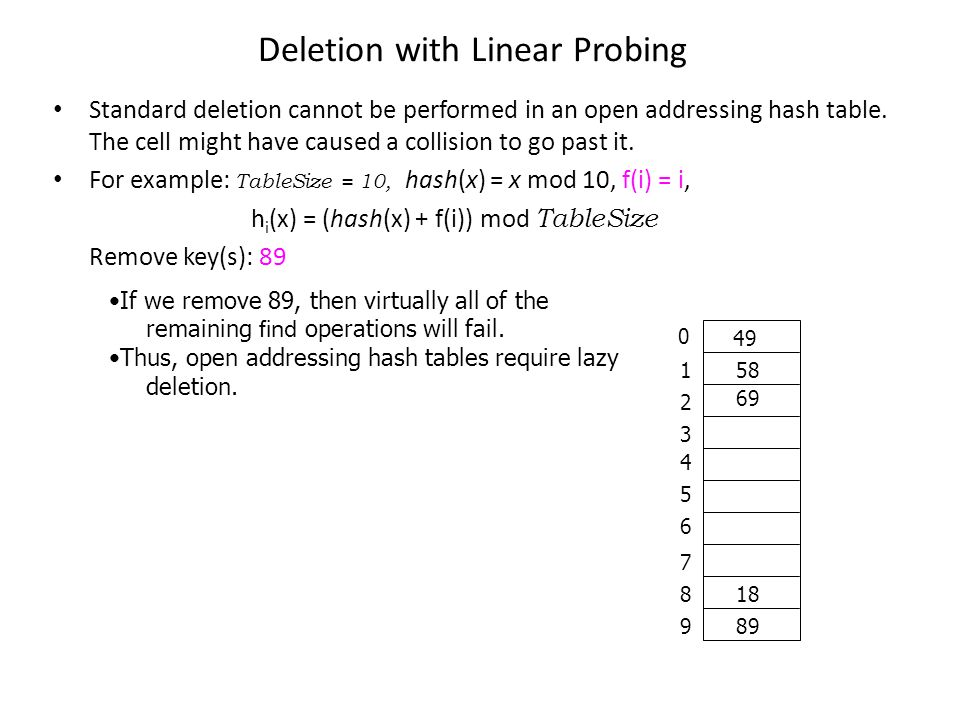 Deletion with Linear Probing