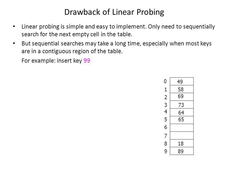 Drawback of Linear Probing