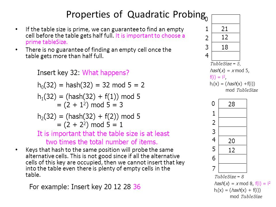 Properties of Quadratic Probing