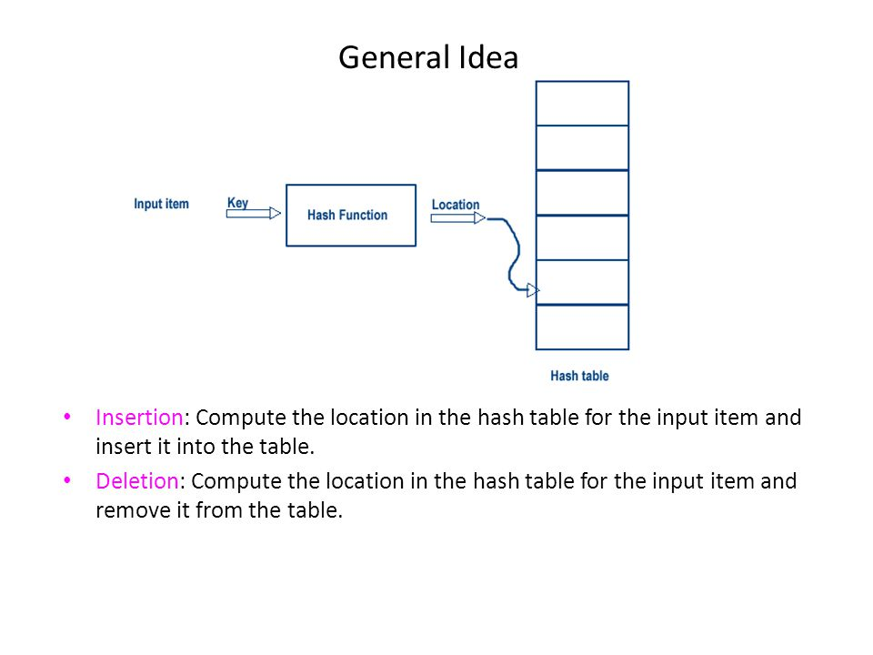 General Idea Insertion: Compute the location in the hash table for the input item and insert it into the table.