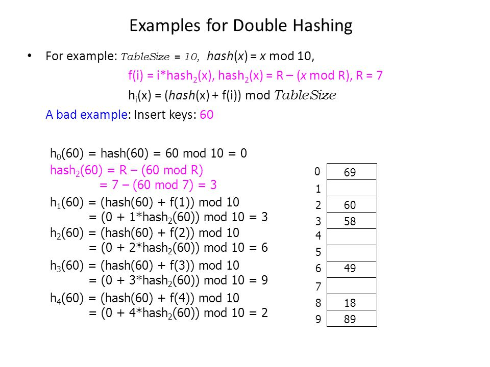 Examples for Double Hashing