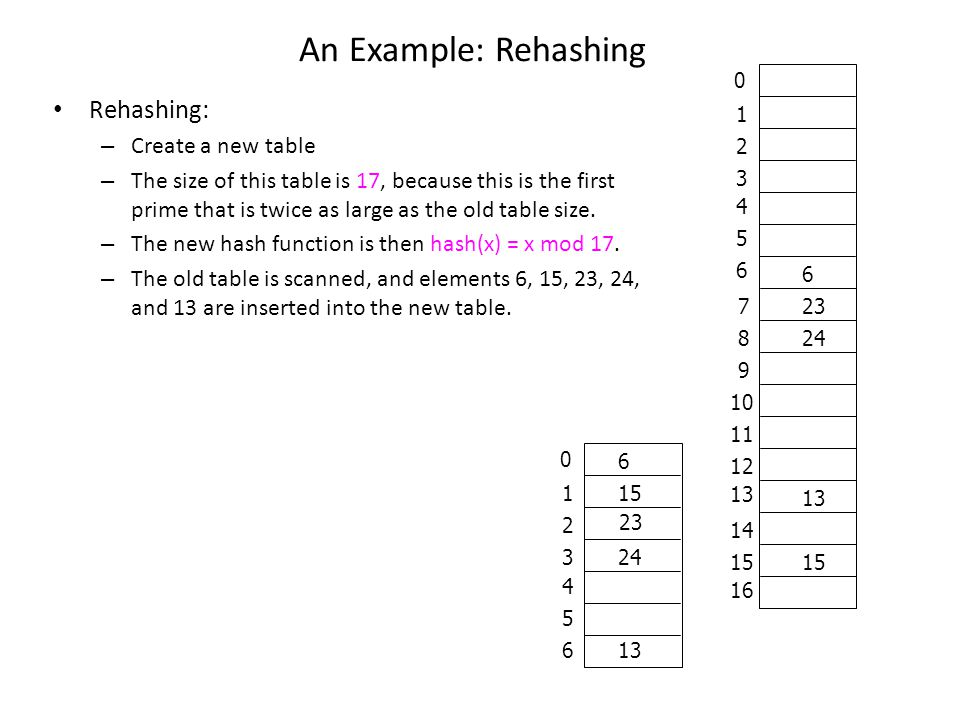 An Example: Rehashing Rehashing: Create a new table