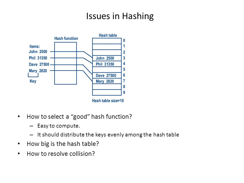 Issues in Hashing How to select a good hash function
