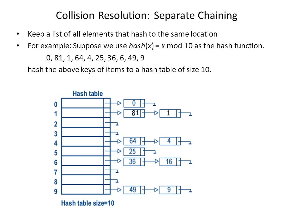 Collision Resolution: Separate Chaining