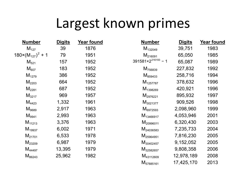 Largest known primes 100k prize for 2008 one.