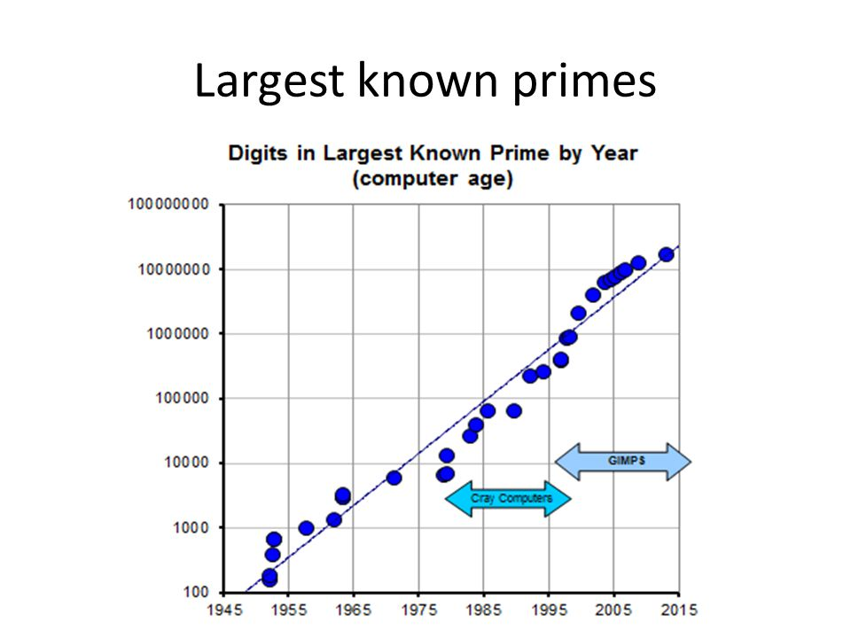Largest known primes Gimps – Great Internet Mersenne Prime Search
