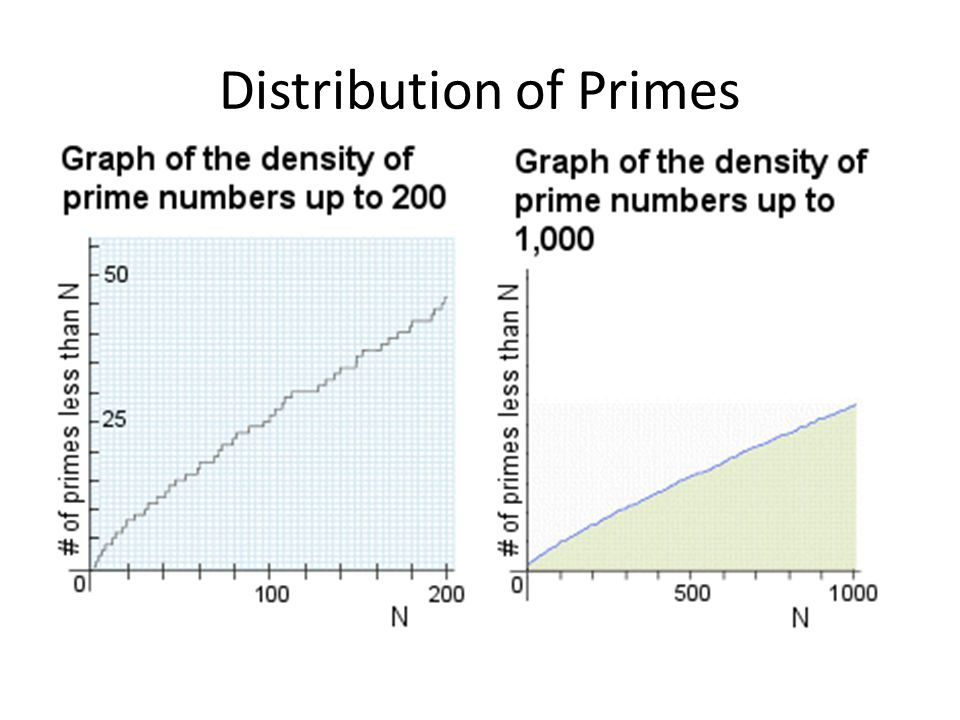 Distribution of Primes