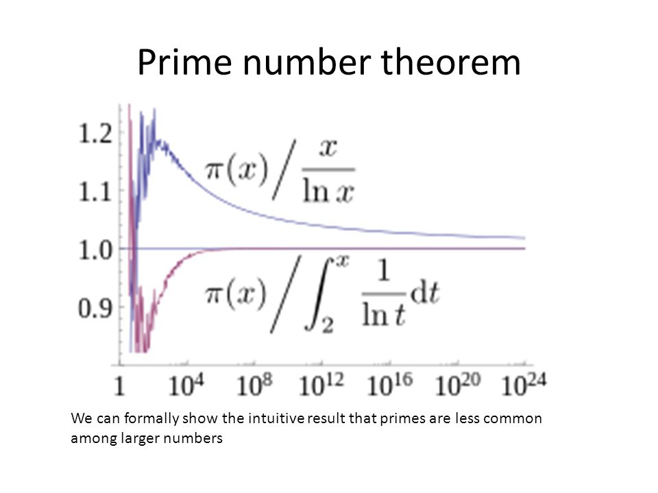 Prime number theorem IF RH is true, we know that this is the best possible approximation. Without it we just have the asypmtotic behavior.