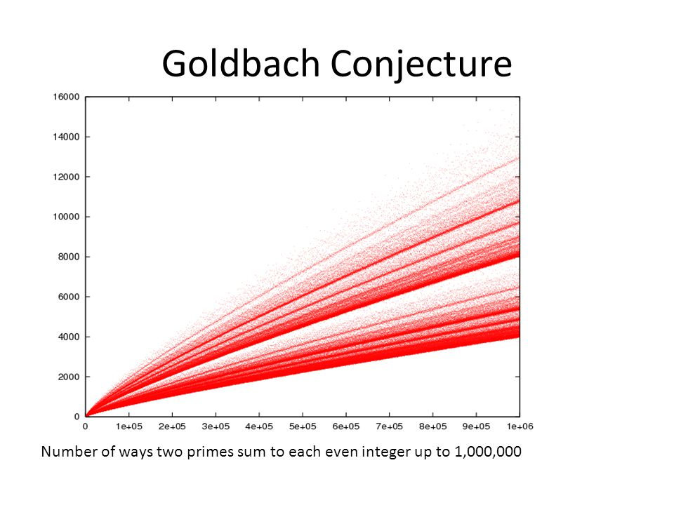 Goldbach Conjecture Number of ways two primes sum to each even integer up to 1,000,000
