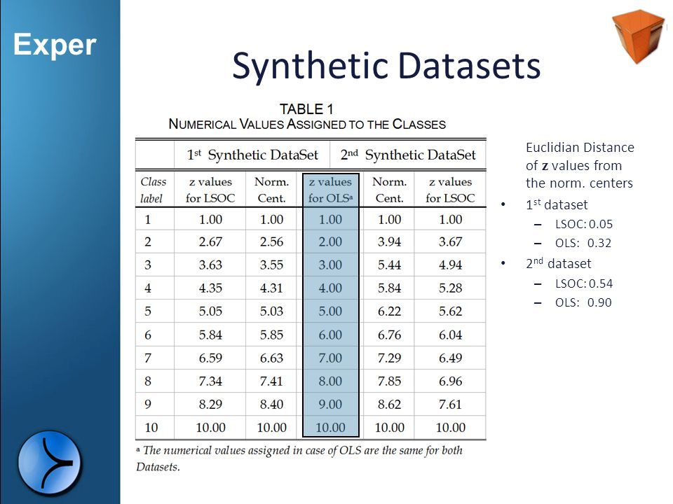 Synthetic Datasets Euclidian Distance of z values from the norm. centers. 1st dataset. LSOC: 0.05.