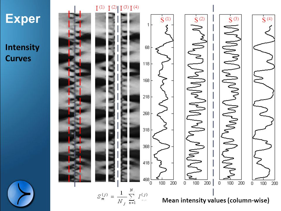 Intensity Curves γραμμή εικόνας I (2) I (1) I (3) I (4) S (1) S (2)