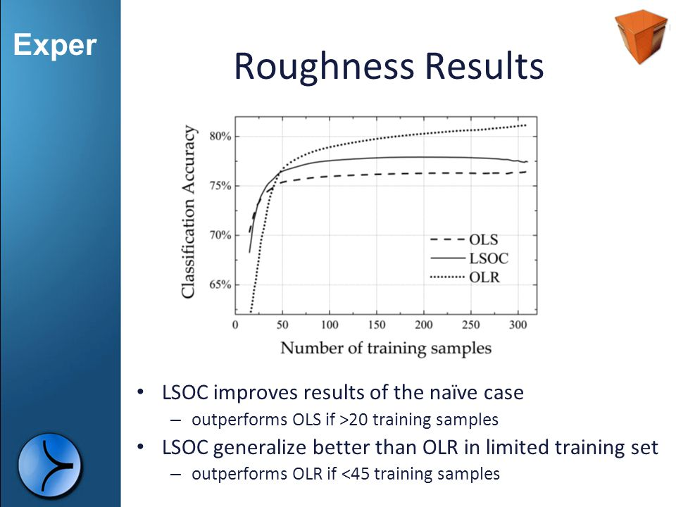 Roughness Results LSOC improves results of the naïve case