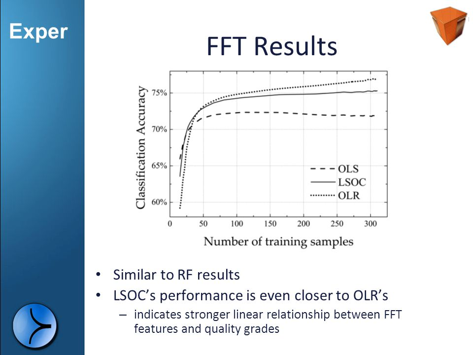 FFT Results Similar to RF results