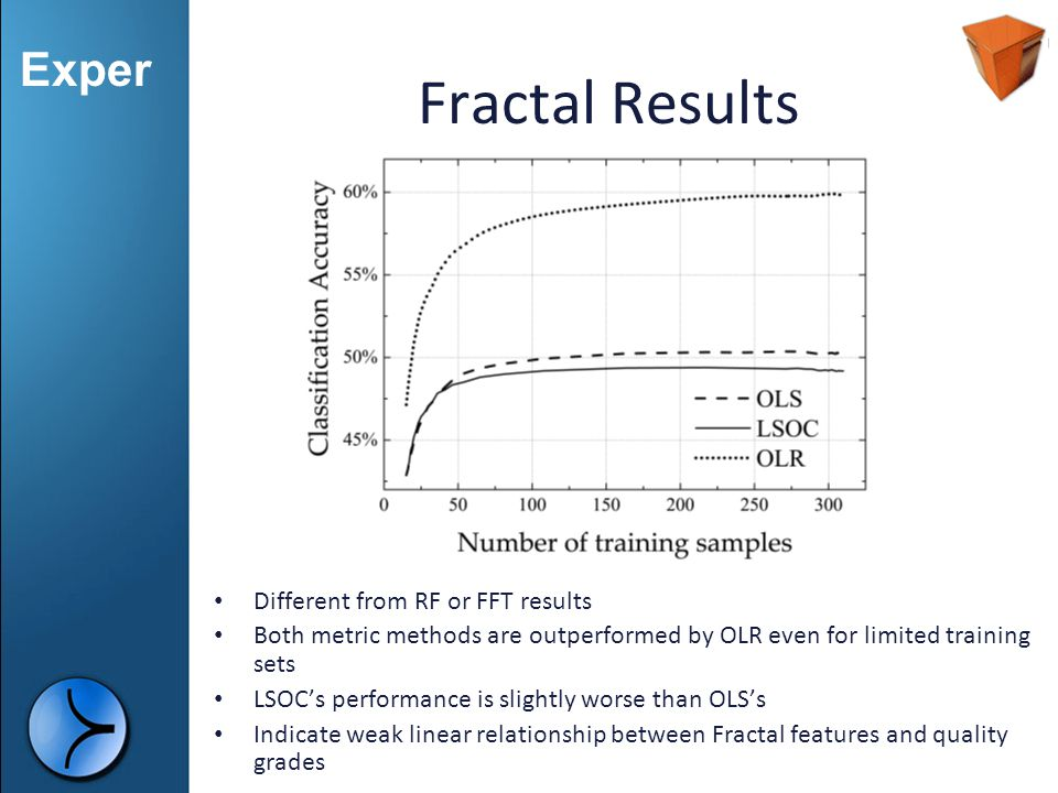 Fractal Results Different from RF or FFT results