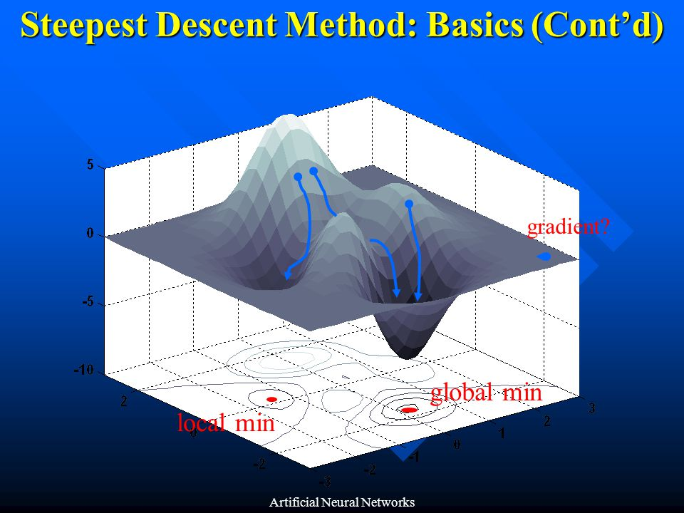 Steepest Descent Method: Basics (Cont'd)