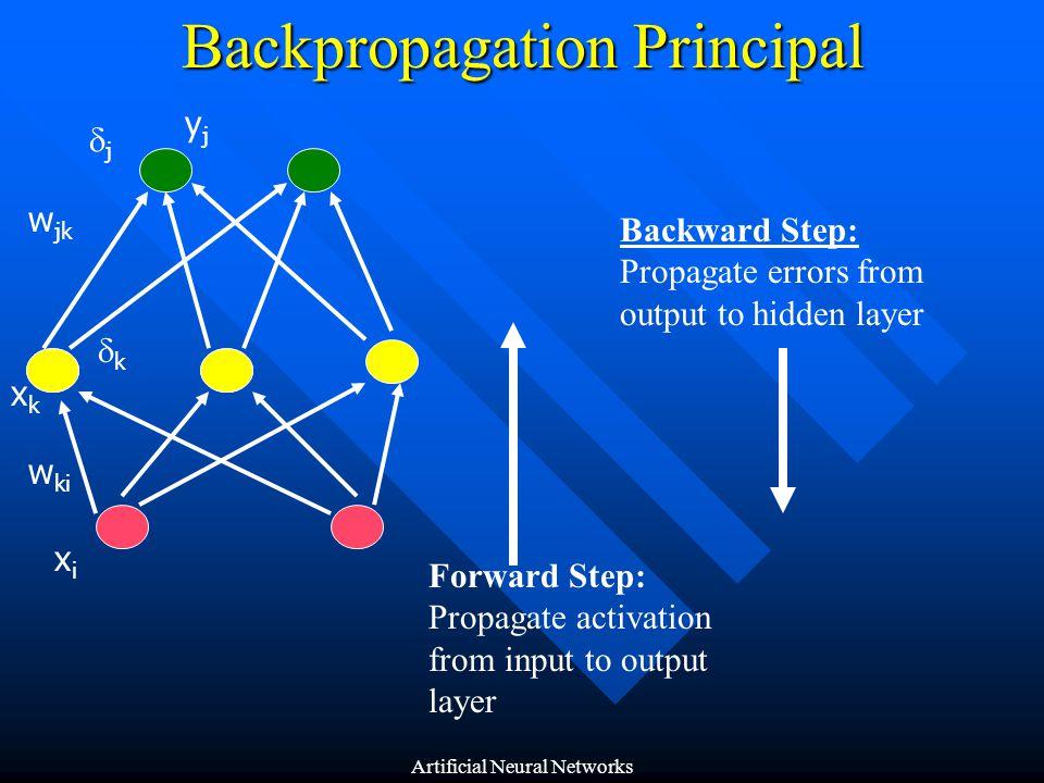 Backpropagation Principal