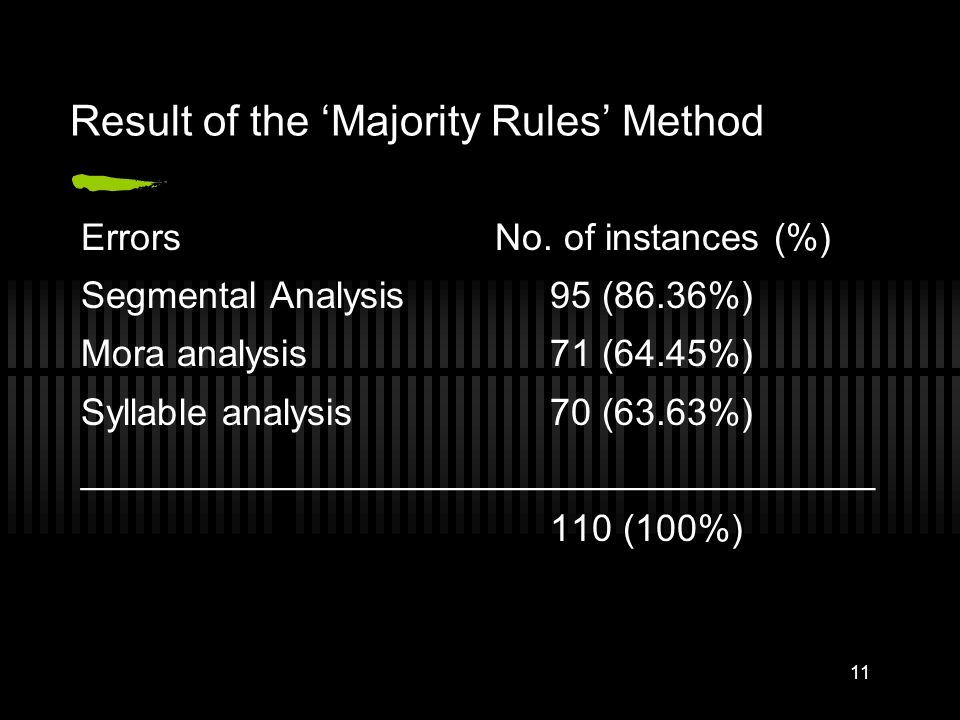 Result of the 'Majority Rules' Method