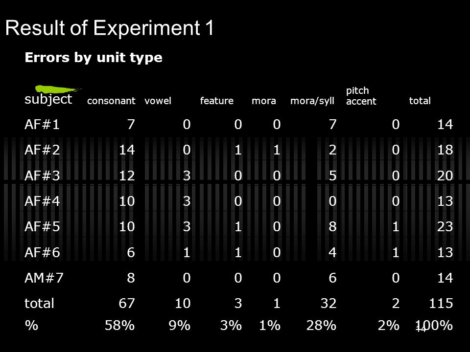 Result of Experiment 1 Errors by unit type subject AF#1 7 0 14 AF#2 1