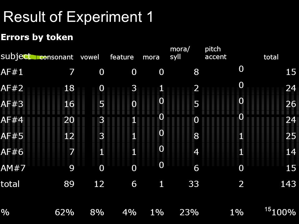 Result of Experiment 1 Errors by token subject AF#1 7 0 8 15 AF#2 18 3