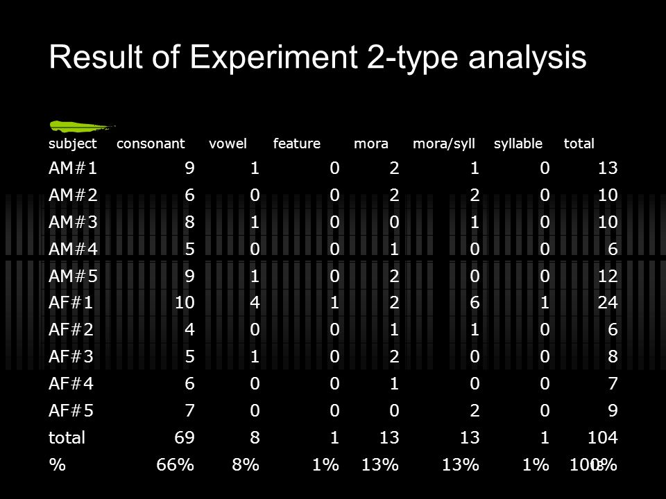 Result of Experiment 2-type analysis