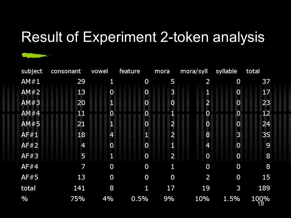 Result of Experiment 2-token analysis