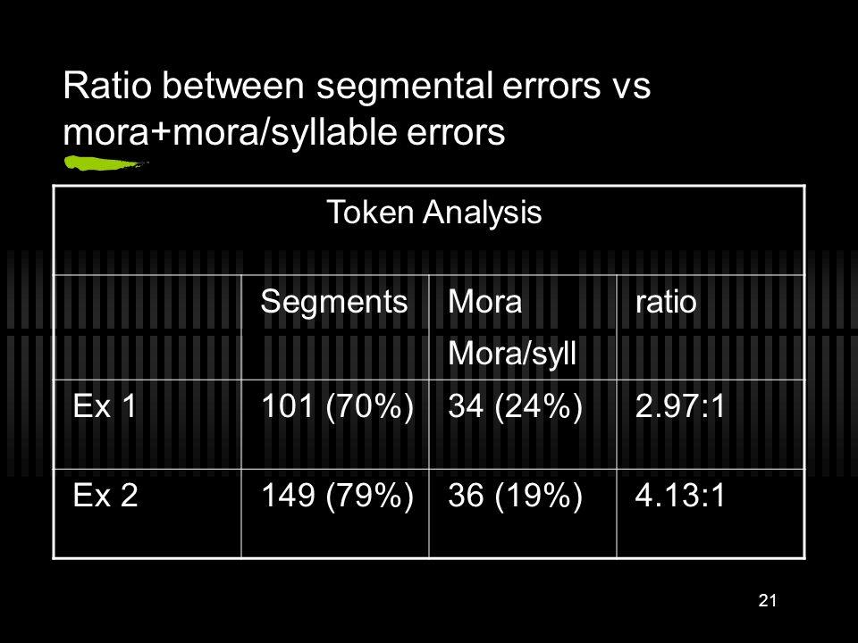 Ratio between segmental errors vs mora+mora/syllable errors