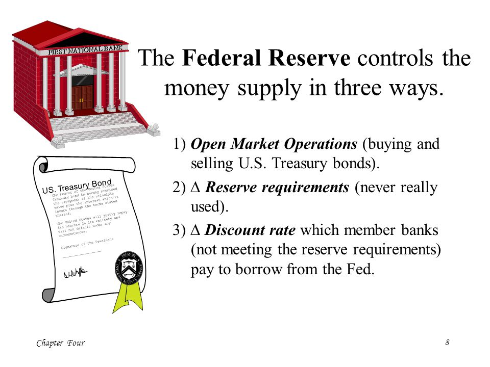 The Federal Reserve controls the money supply in three ways.