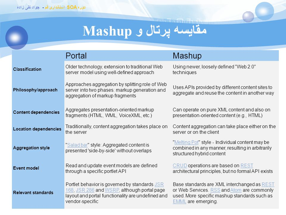 مقایسه پرتال و Mashup Portal Mashup