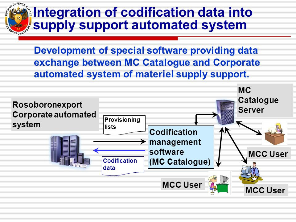 Integration of codification data into supply support automated system