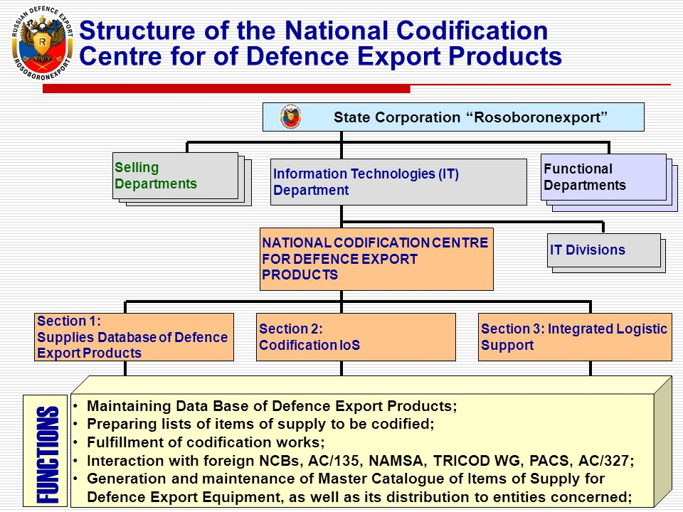 Structure of the National Codification Centre for of Defence Export Products