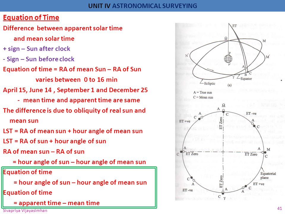 Equation of Time Difference between apparent solar time