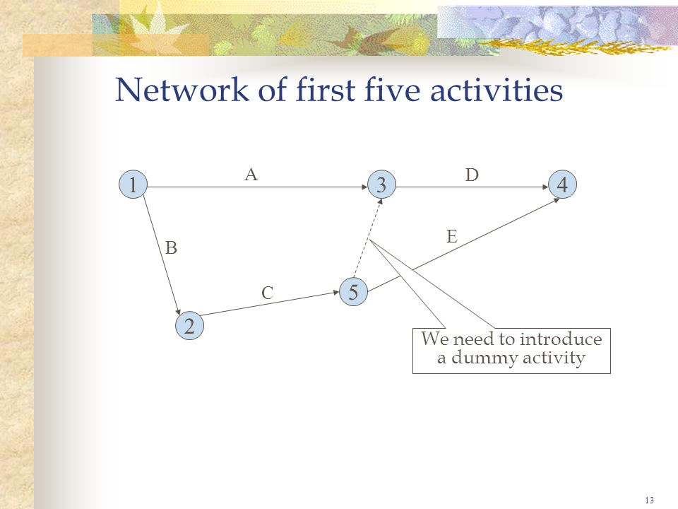 Network of first five activities