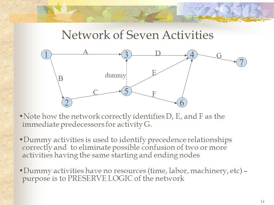 Network of Seven Activities