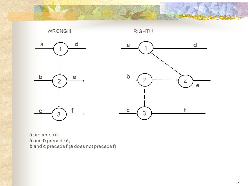 1 2 3 4 a d b e c f WRONG!!! RIGHT!!! a precedes d. a and b precede e,